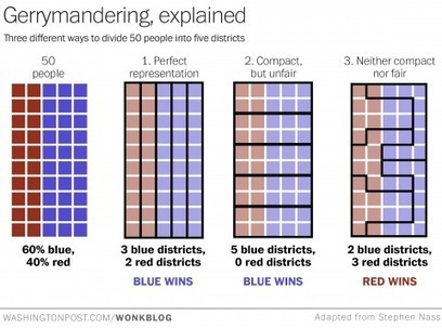 This is the best explanation of gerrymandering you will ever see | Social Studies Education | Scoop.it