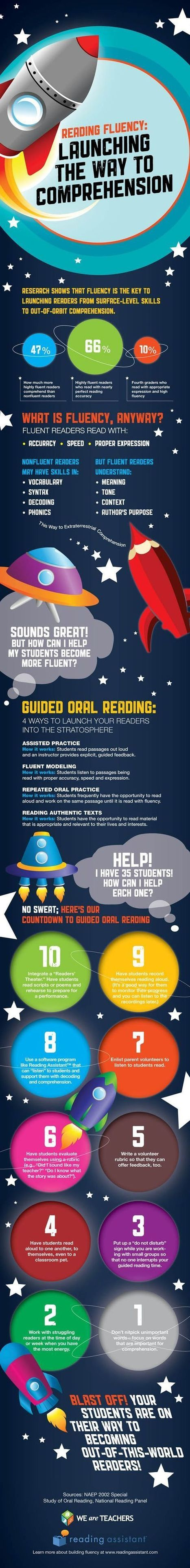 Reading Fluency: Launching the way to Comprehension [Infographic] | Useful Resources for teachers of English | Scoop.it