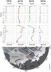 GET/OMP - Pourquoi la faune arctique est-elle aussi fortement contaminée par le mercure ? | Actualité des laboratoires du CNRS en Midi-Pyrénées | Scoop.it