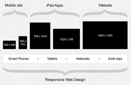 Le blog des équipes… » Responsive Web Design et E-commerce | CDP-EQ Responsive Design | Scoop.it