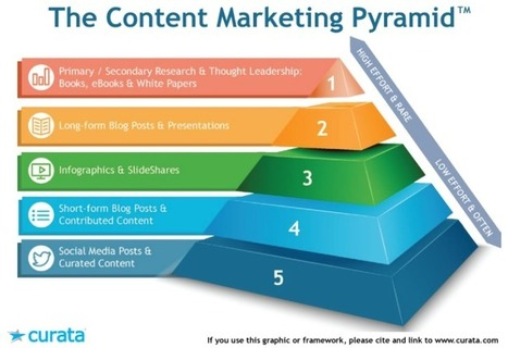 The Content Marketing Pyramid: How to Generate More with Less | Collaborative workforce | Scoop.it