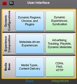 Adobe announces Open Source Media Framework 2.0 | Socialnetducation | Scoop.it