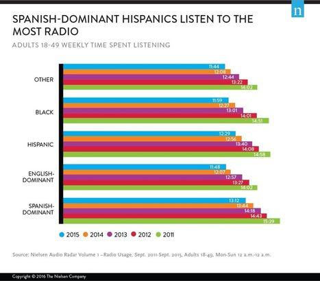 The Latino Listener: How Do Hispanics Tune in to the Radio? | SportonRadio | Scoop.it