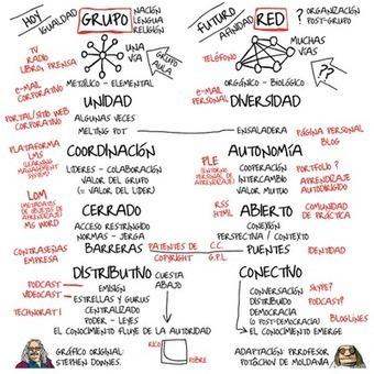 Conversando de Conectivismo: Grupos versus redes CCK12 | Aprendizagem Informal (Informal Learning) e Tecnologia | Scoop.it