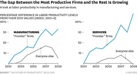 Productivity Is Soaring at Top Firms and Sluggish Everywhere Else | Designing  services | Scoop.it