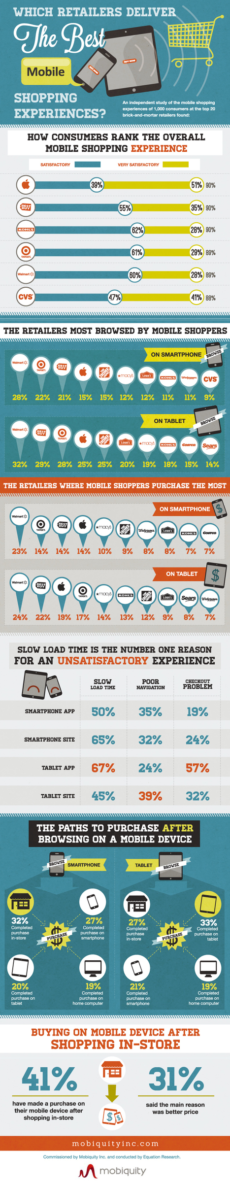 Which Retailers Deliver The Best Mobile Shopping Experience? [Infographic] | Integrated Brand | Scoop.it
