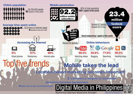 How does Digital Media look like in the Philippines | EPIC Infographic | Scoop.it