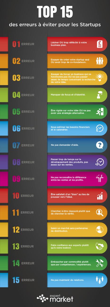 #Entrepreneuriat : 15 erreurs à éviter lorsqu'on est au début de l'aventure startup - Maddyness | Webmarketing tools | Scoop.it