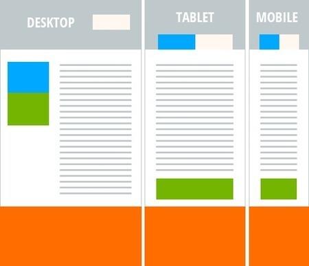 Common Responsive Web Design Blunders | Responsive design & mobile first | Scoop.it