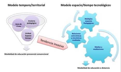 Desarrollo de las metodologías en la modalidad de educación a distancia | Educación Matemática | Scoop.it