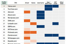 Which Websites Are Sharing Your Personal Details? | Emergent Digital Practices | Scoop.it