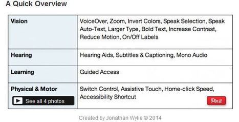 iPad Accessibility Options for Special Education Classrooms | Instructional technology | Scoop.it