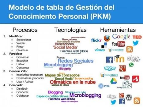 Sociedad y Tecnología: Modelo de Tabla de Gestión del Conocimiento Personal (PKM) | Educación flexible y abierta | Scoop.it