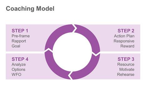 Coaching Model: Single PowerPoint Slide | Business | Scoop.it