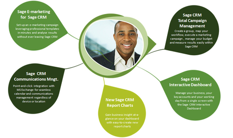 Sage CRM: an Overview - Quality Assurance and Project Management | Project Management and Quality Assurance | Scoop.it