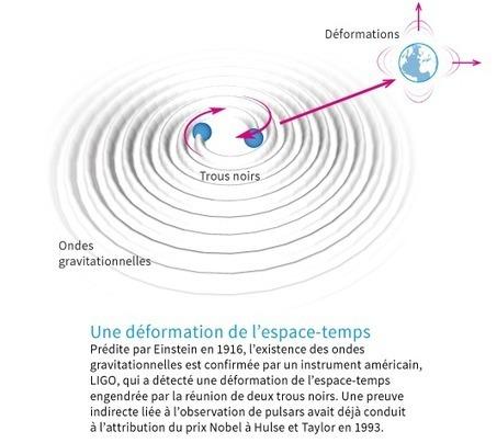 Les ondes gravitationnelles en quatrequestions   Vous avez dit Innovation ?   Scoop.it