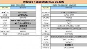 LAS UNIONES DEZEUS | Cultura Clásica | Scoop.it