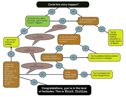 Flow Chart of the Damned: Stephen Graham Jones on Weird Fiction | Weird Fiction Review | Tracking Transmedia | Scoop.it