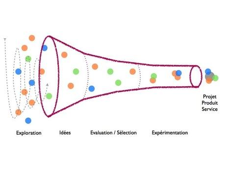 Innovation participative, enjeux et facteurs clés de succès – partie 1 | LYNOV | Innovation participative, management et croissance | Scoop.it