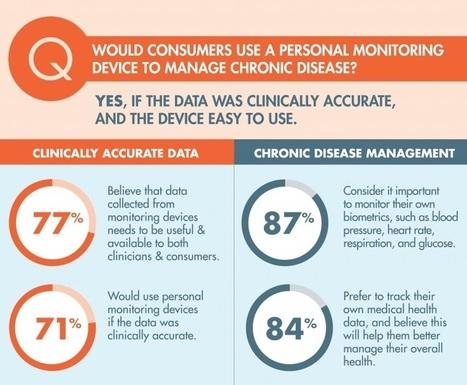 71 % des Américains prêt à traquer leur santé | Infographie, Marché, Data  & Seniors, e-santé, objets connectés | Scoop.it