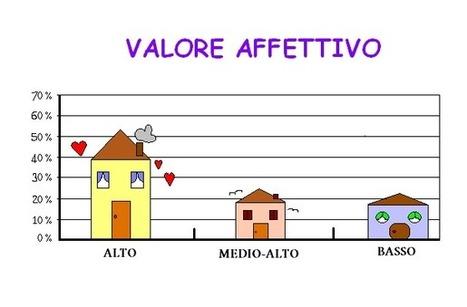 Valore affettivo della casa | nowo | Edilizia ecosostenibile | Scoop.it