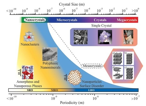 The rapid expansion of environmental mineralogy in unconventional ways | Mineralogy, Geochemistry, Mineral Surfaces & Nanogeoscience | Scoop.it