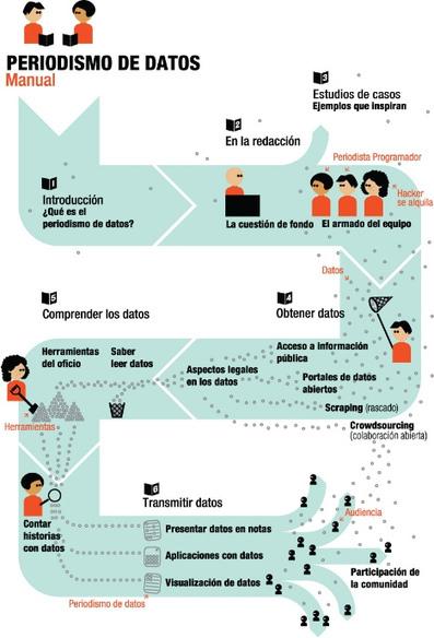 Manual de periodismo de datos en español » eCuaderno | Infornación | Scoop.it