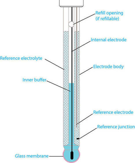 Anatomy of a pH Electrode | Glass pH Probes, Part 2 of 4 | Laboratory - Analytics | Scoop.it