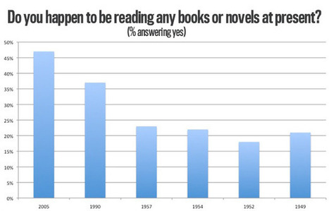 The Next Time Someone Says the Internet Killed Reading Books, Show Them This Chart. | CULTURA | Scoop.it