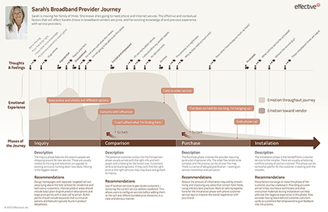 The Value of Customer Journey Maps: A UX Designer's Personal Journey :: UXmatters   UX - User Research   Scoop.it