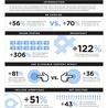 Mastering Facebook, Google+, Twitter