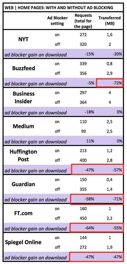 Blocage des publicités : Et si les éditeurs de contenus se posaient les bonnes questions ? | Enfin ! Actualités communication | Scoop.it