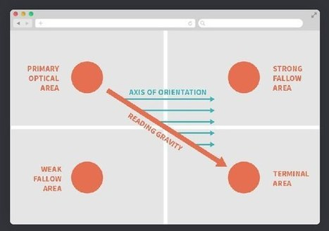 Используем диаграмму Гутенберга для проектирования экранов сайта | World of #SEO, #SMM, #ContentMarketing, #DigitalMarketing | Scoop.it