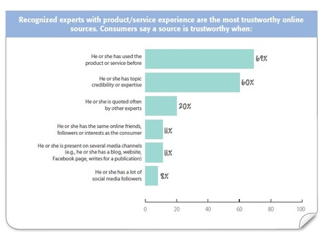 [STUDY] The Social Customer and Their Influence of Other Customers Social Media Blog for Business   Michael Brito   Social media culture   Scoop.it