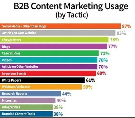 Marketing de contenu : quatre vérités qui font mal | communication marketing experience client | Scoop.it