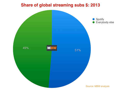 Spotify's dominance of global music streaming revenue laid bare - Music Business Worldwide | A Kind Of Music Story | Scoop.it