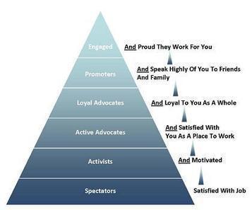 Barriers to employee engagement | Les chiffres et les Etres | Scoop.it