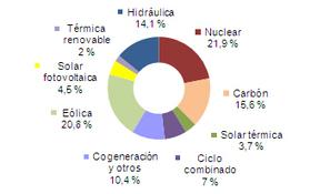 Eólica y energías renovables generan la mitad de la electricidad en España - REVE | energías renovables | Scoop.it