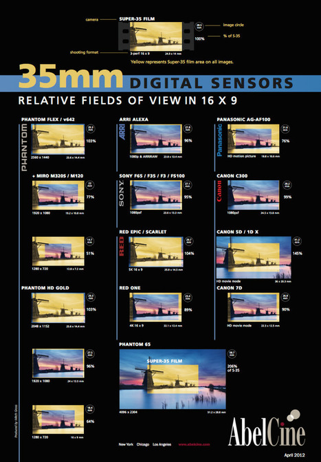 35mm Digital Sensor Comparison Chart | HDSLR news | Scoop.it