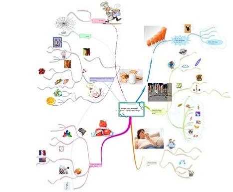 Manger plus sainement  grâce à l'Index Glycémique mind map | Medic'All Maps | Scoop.it