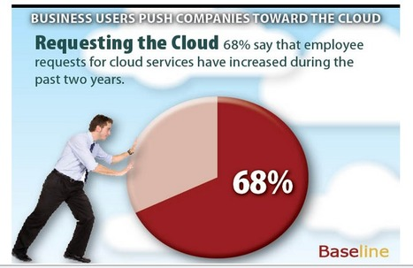 Business Users Push Companies Toward the Cloud | Enabling Cloud Services in the Enterprise | Scoop.it