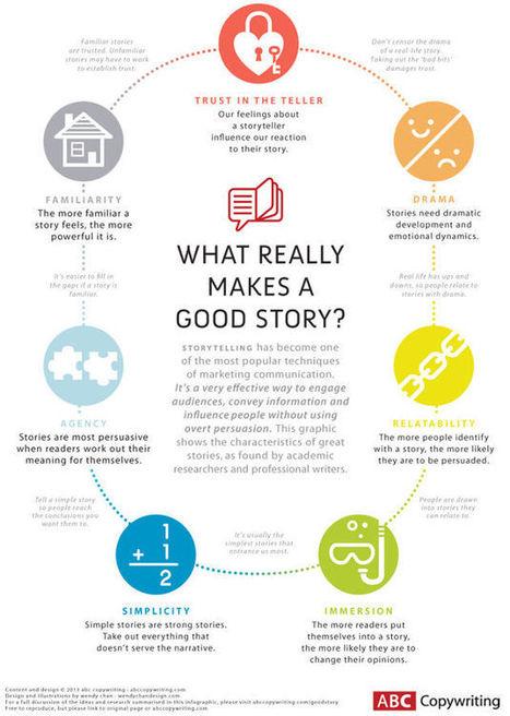 Storytelling: gli ingredienti indispensabili di una grande storia | Storytelling aziendale | Scoop.it