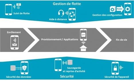 Quelques pistes pour améliorer la gestion des appareils mobiles (10/06/2014) | Innovation DSI | Scoop.it
