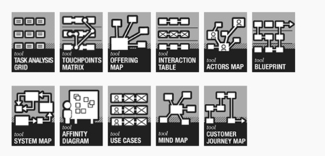 Visualizing Service Design | User Experience Content | Scoop.it