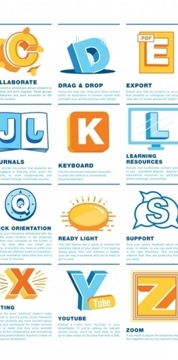 The Interactive Whiteboards Cheat Sheet For Teachers Infographic | Elearning | Scoop.it