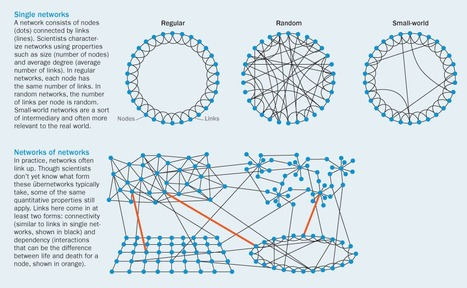 When Networks Network | Science News | Bits 'n Pieces on Big Data | Scoop.it