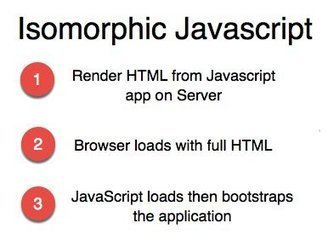 How to Implement Node + React Isomorphic JavaScript & Why it Matters | HoangITK | Scoop.it