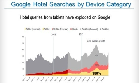 How Real Are the Challenges to Dethrone Google as the King of Hotel Distribution? | Hotel Parga Princess | Scoop.it