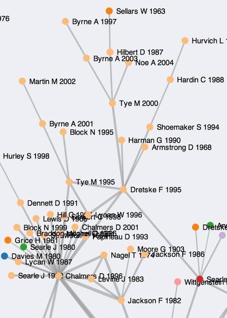 A Co-Citation Network for Philosophy - Kieran Healy | Enseignant de philosophie au collégial | Scoop.it