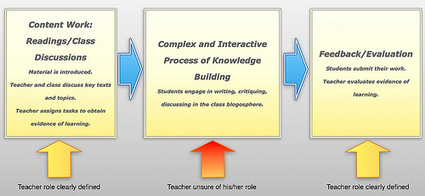 Thoughts on Assessment - blog of proximal development | Education in the 21st Century | Scoop.it